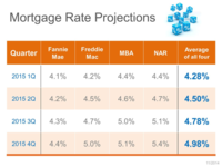 2015 Mortgage Rate Projections