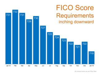 FICO Score Requirements