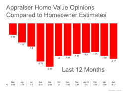 Appraise Home Value Opinions Compared to Homeowner Estimates