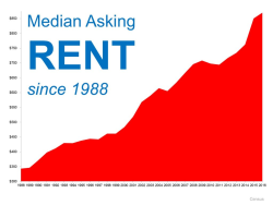 Continued Rise Expected for U.S. Rent Prices
