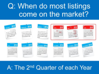 When do most listings come on the market?