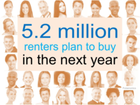 5.2 Million renters plan to buy in the the next year