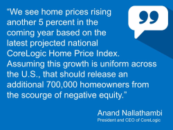 Home Prices Rising 5 Percent