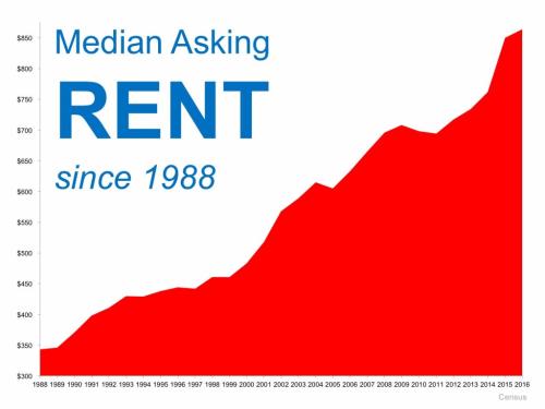Median Asking Rent Since 1988