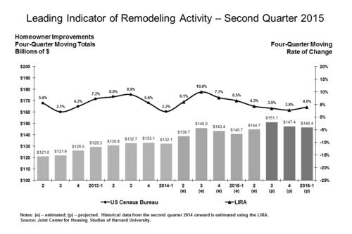 Harvard_Remodeling_Chart
