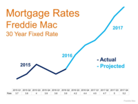 Mortgage Rates Freddie Mac