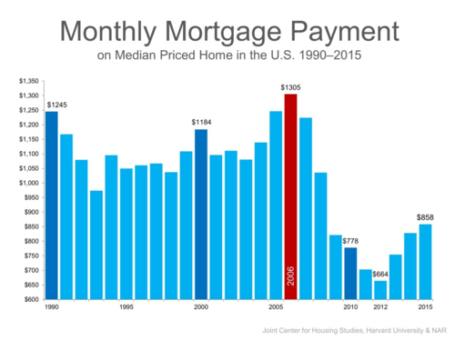 Monthly Mortgage Payment