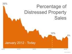 Percentage of Distressed Property