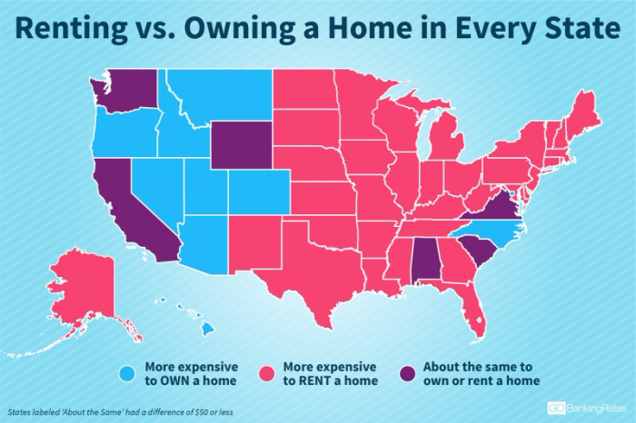 Buying is Still Better Than Renting in Most States