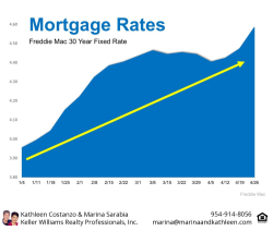 Mortgage Rates Move on Uptrend