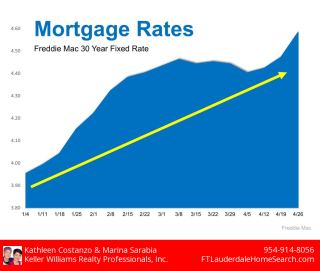After a Rising Streak, Mortgage Rates Slow